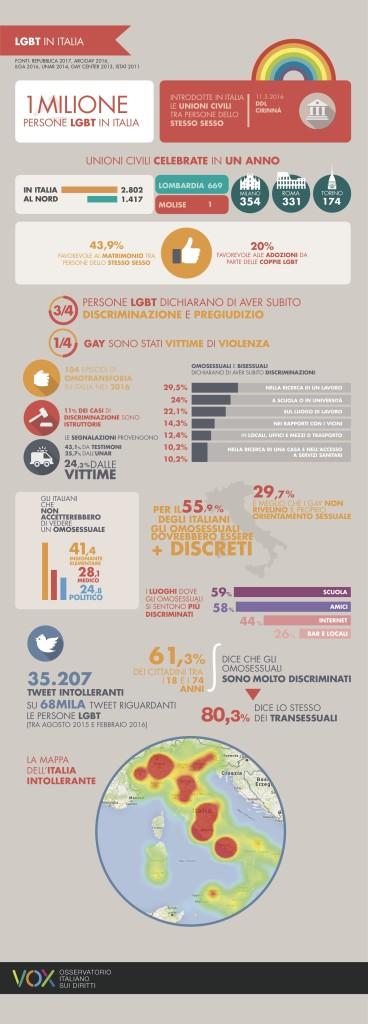 LGBT IN ITALIA